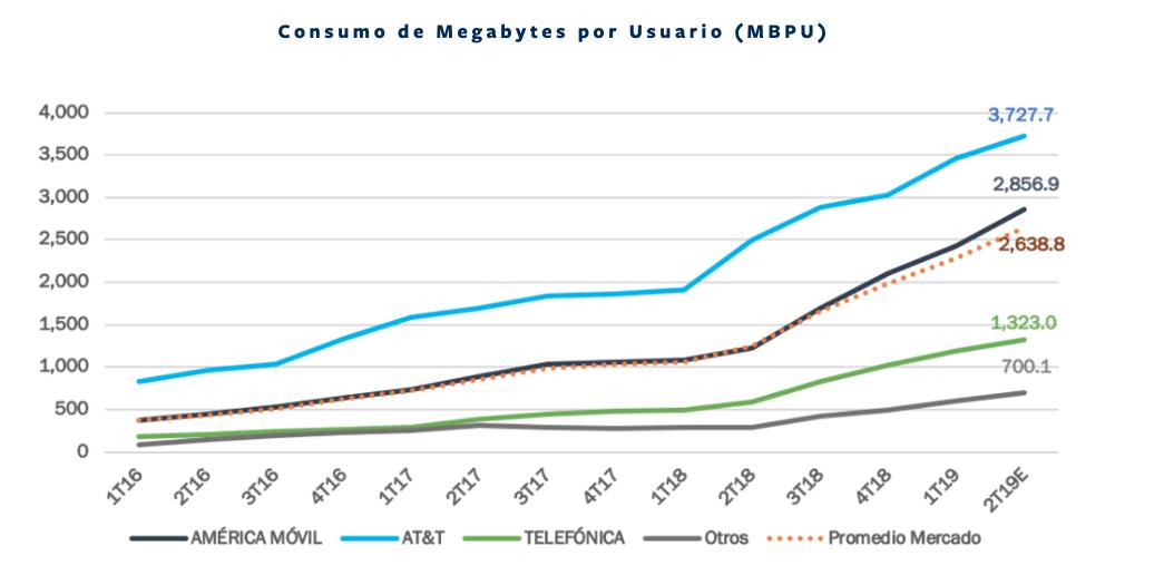 Consumo de Megabytes por Usuario (MBPU)