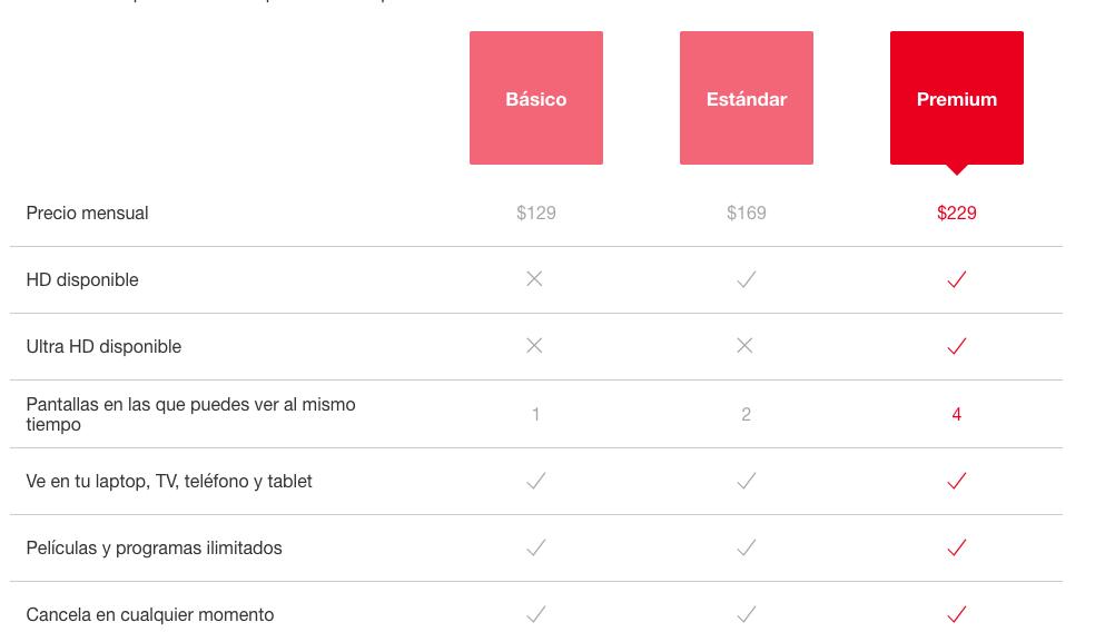 Precios o tarifas Netflix